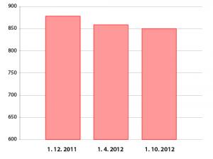 Graf: Náklady přepočteny použitím referenčních cen v mil. EUR